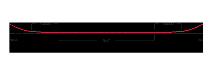 ROXY • FLAT PROFIL